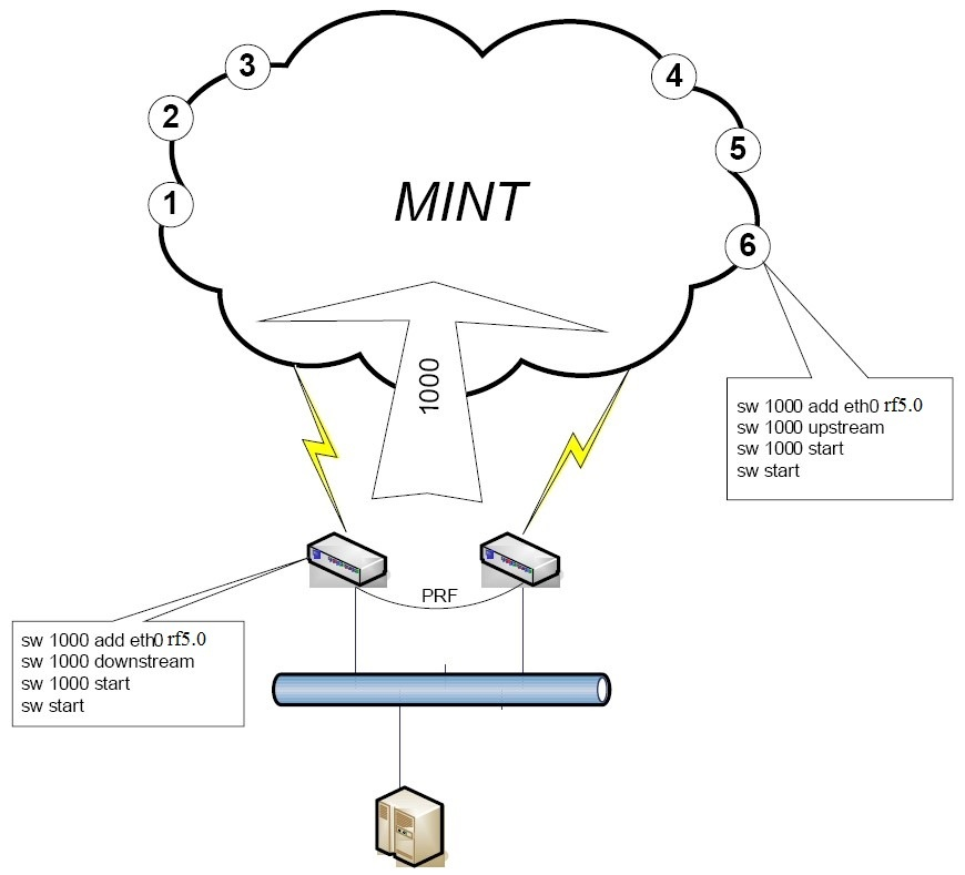 switch command - InfiNet Wireless: Technical Documentation