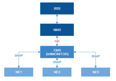 Northbound Interface - InfiNet Wireless: Technical